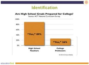 Are high school graduates prepared for college?