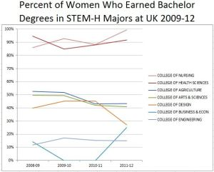 line chart showing % of women who earned baccalaureate degrees in STEM-H Majors a UK 2009-2012