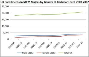 Line chart showing undergraduate women's enrollment in STEM majors 2003-2012 in comparison with men in STEM and overall UK enrollments