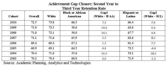 Chart showing 2nd to 3rd Year Persistence Gaps Dropped in 2012-13