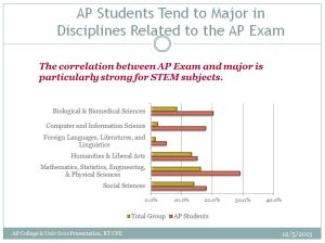 Graph showing high correlation between AP exam and majors in college