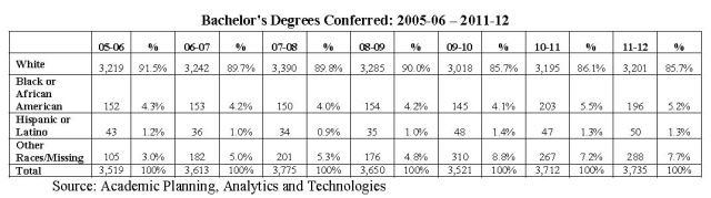 Chart showing Bachelor's degrees conferred 2005-06 through 2011-12