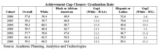GraduationRateGap