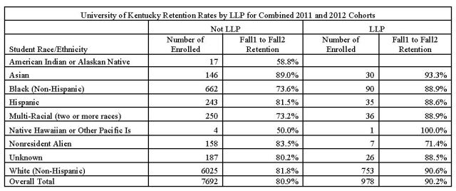 Chart showing high retention rates of minority and non-minority students living in LLPs