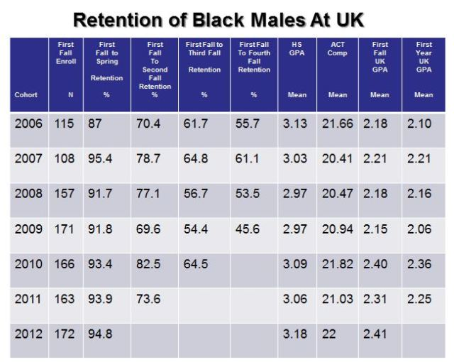 Chart of Retention of Black Males at UK