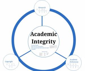 Academic Integrity Website Outline - screenshot of Prezi