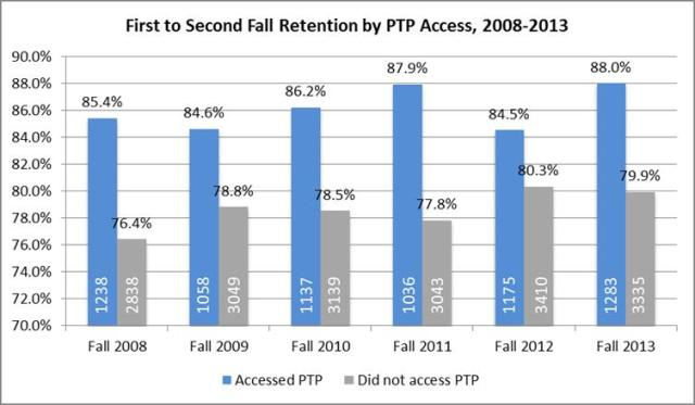 bar chart showing PTP attendees vs. non-attendees