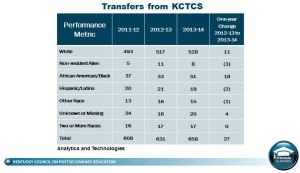 Chart showing increase especially in African American / Black student transfers - from 37 in 2011 to 51 in 2013