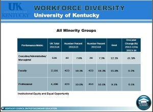 Chart showing a drop of .3% from 2012 to 2013 in the Executive/Administrative/Managerial rank for all minority groups