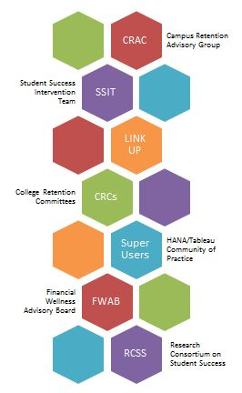 Workgroups affiliated with Retention & Student Success
