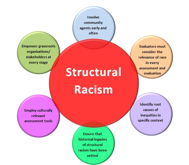 Defintions of Racism, Structural Racism