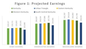 Projected Earnings in Kentucky's economic regions by level of education