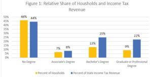 Relative Share of Households and Income Tax Revenue based on education completion levels