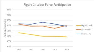 Labor Force Participation by Degree Levels in Kentucky 2009-2013