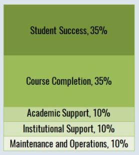 Student Success 35%; Course Completion 35%; Academic Support 10%; Institutional Support 10%; Maintenance and Operations 10%