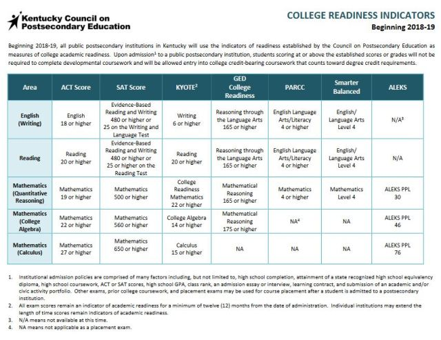 KY College Readiness Indicators 2018-19 | The Bluegrass Blade
